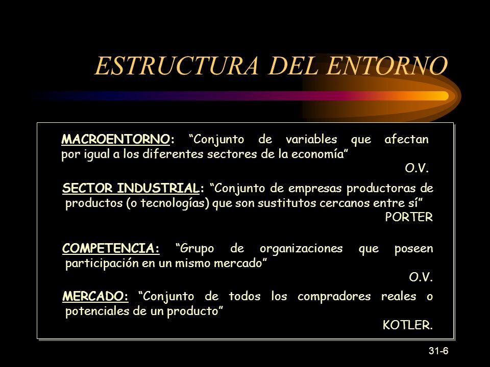 ESTRUCTURA DEL ENTORNO