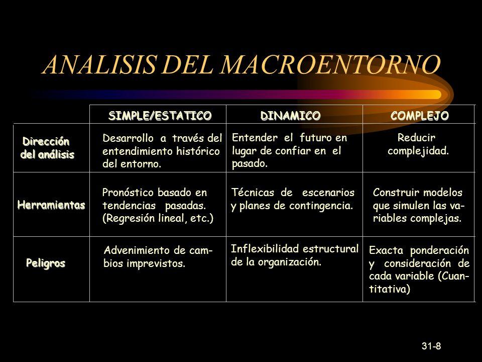 ANALISIS DEL MACROENTORNO