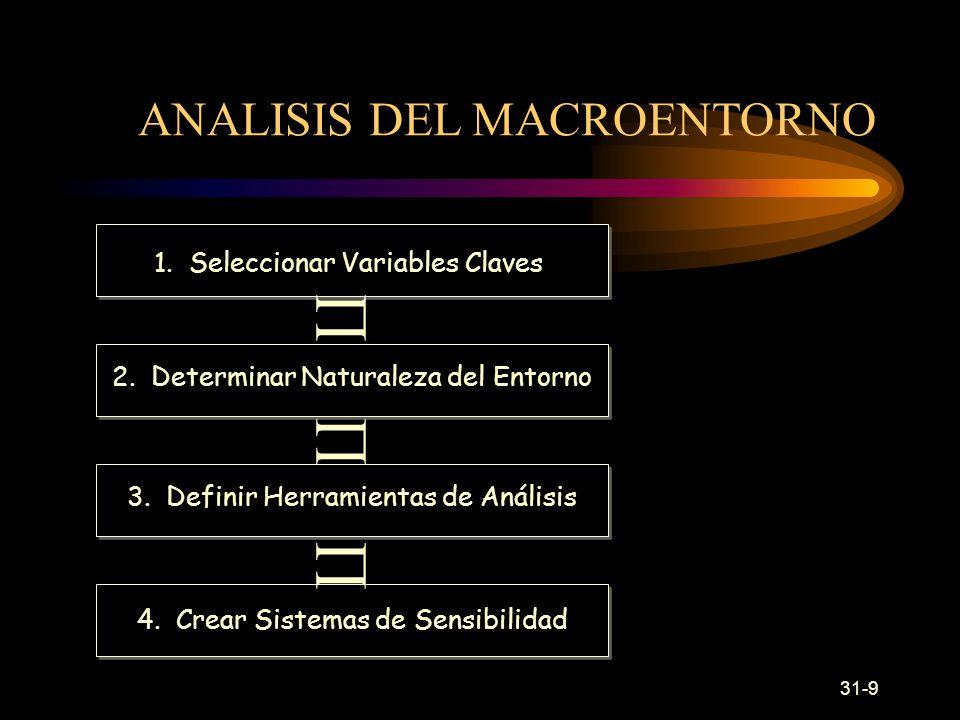  ANALISIS DEL MACROENTORNO 1. Seleccionar Variables Claves
