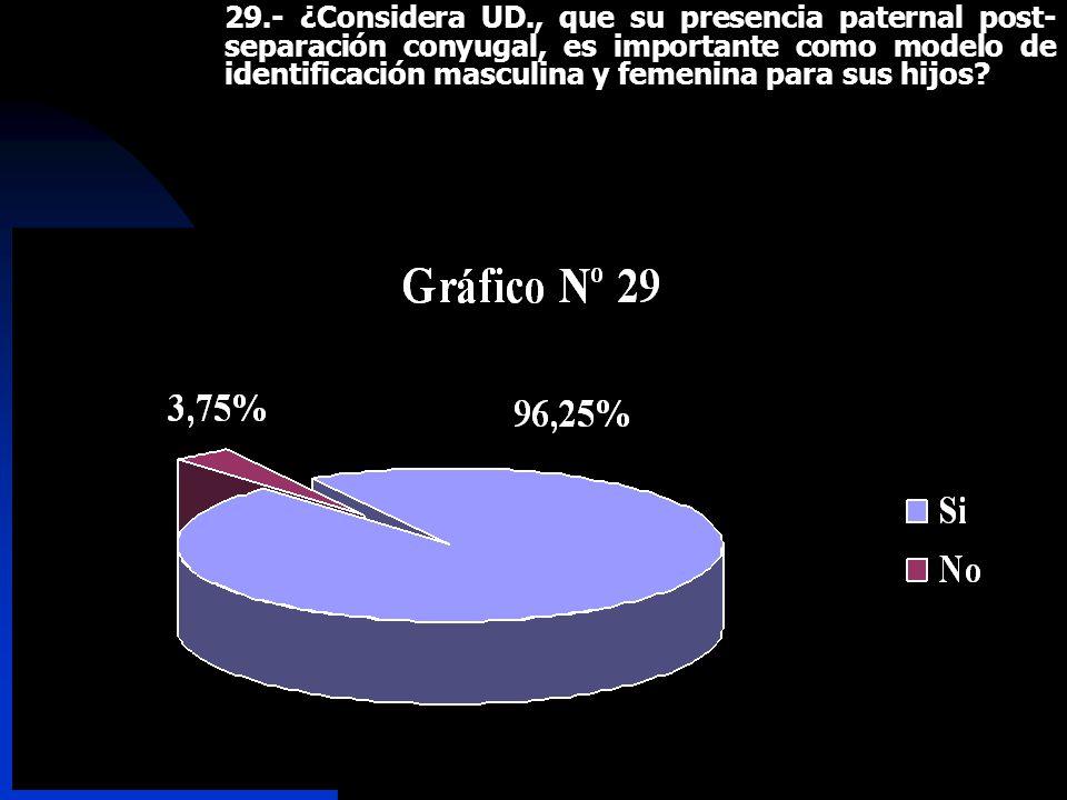 29.- ¿Considera UD., que su presencia paternal post-separación conyugal, es importante como modelo de identificación masculina y femenina para sus hijos
