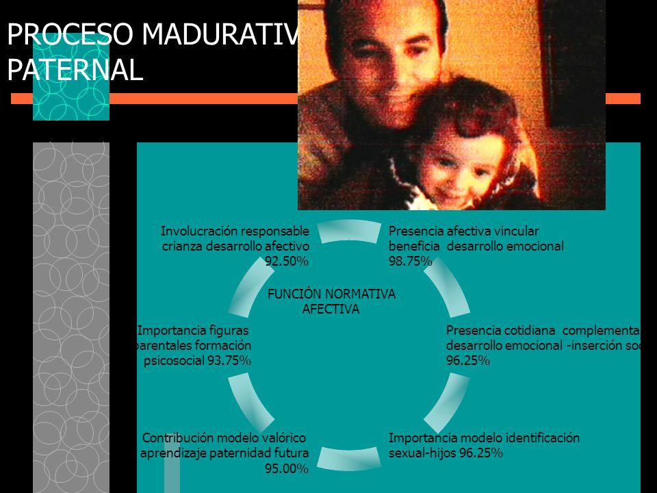 PROCESO MADURATIVO PATERNAL