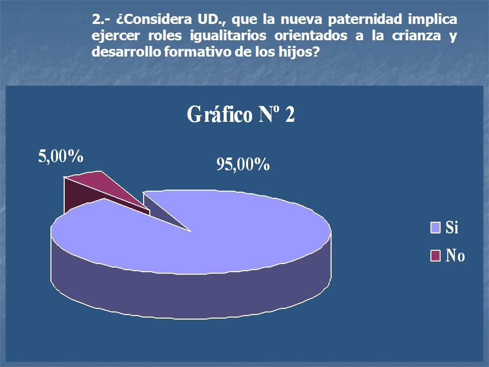 2.- ¿Considera UD., que la nueva paternidad implica ejercer roles igualitarios orientados a la crianza y desarrollo formativo de los hijos