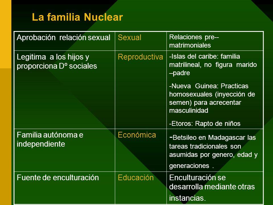 La familia Nuclear Aprobación relación sexual. Sexual. Relaciones pre-- matrimoniales. Legitima a los hijos y proporciona Dº sociales.