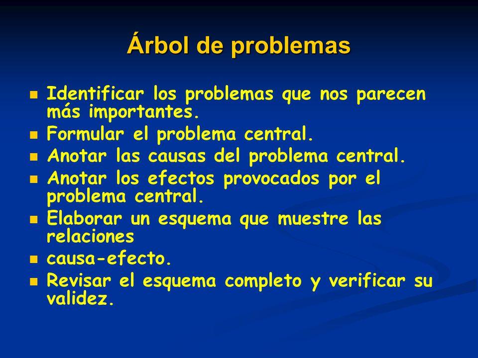 Árbol de problemas Identificar los problemas que nos parecen más importantes. Formular el problema central.