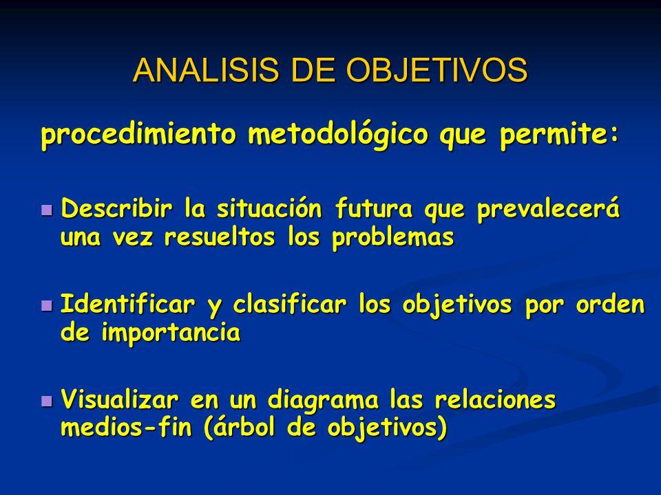 procedimiento metodológico que permite: