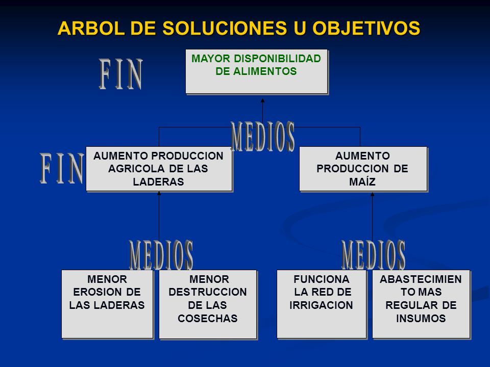 ARBOL DE SOLUCIONES U OBJETIVOS