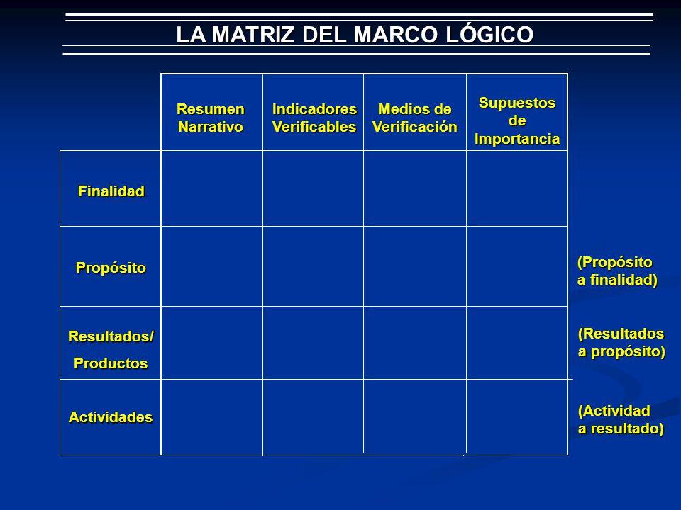 LA MATRIZ DEL MARCO LÓGICO