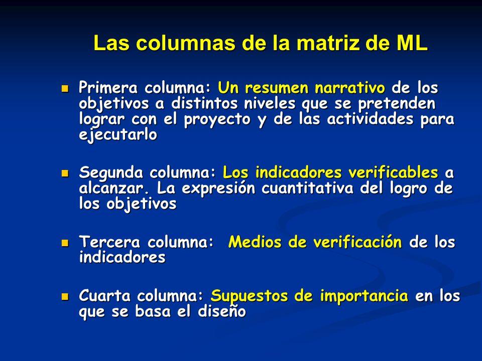 Las columnas de la matriz de ML