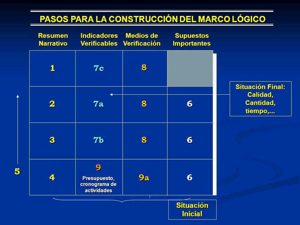 5 PASOS PARA LA CONSTRUCCIÓN DEL MARCO LÓGICO 1 7c 8 2 7a 8 6 3 7b 8 6
