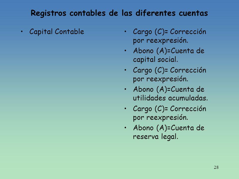 Registros contables de las diferentes cuentas