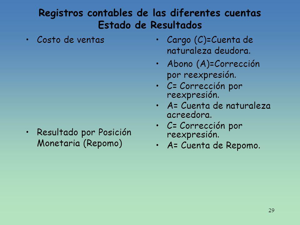 Registros contables de las diferentes cuentas Estado de Resultados