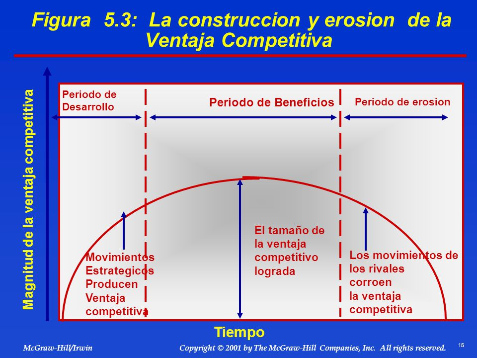 Figura 5.3: La construccion y erosion de la Ventaja Competitiva
