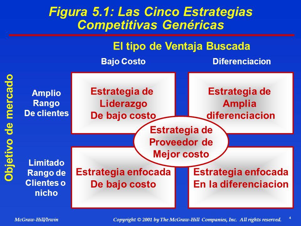 Figura 5.1: Las Cinco Estrategias Competitivas Genéricas