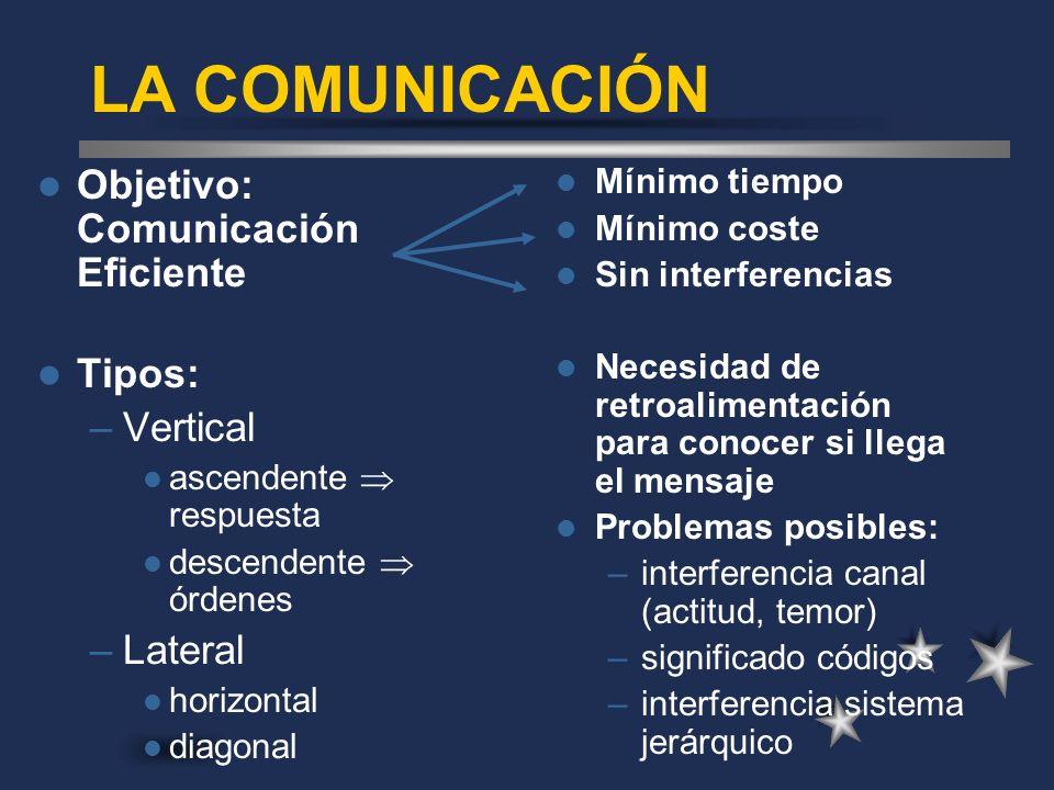 LA COMUNICACIÓN Objetivo: Comunicación Eficiente Tipos: Vertical