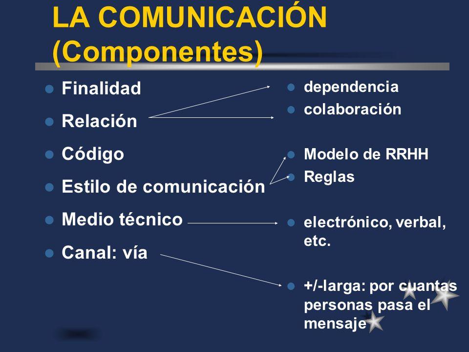 LA COMUNICACIÓN (Componentes)