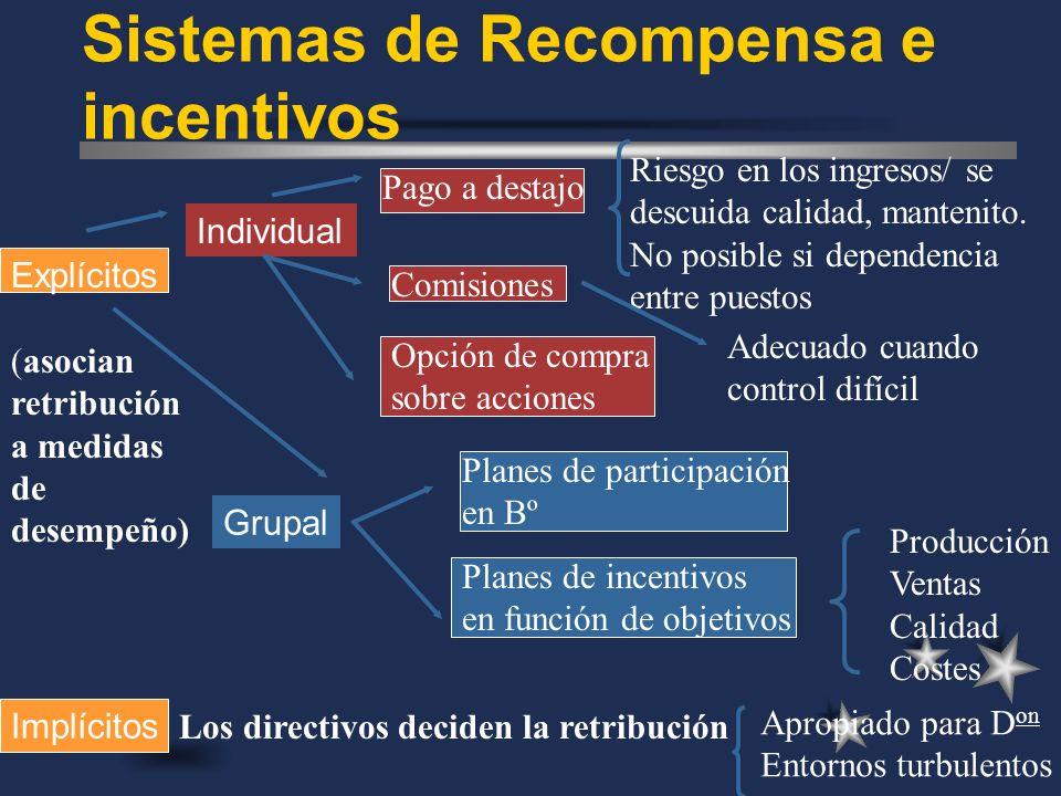 Sistemas de Recompensa e incentivos