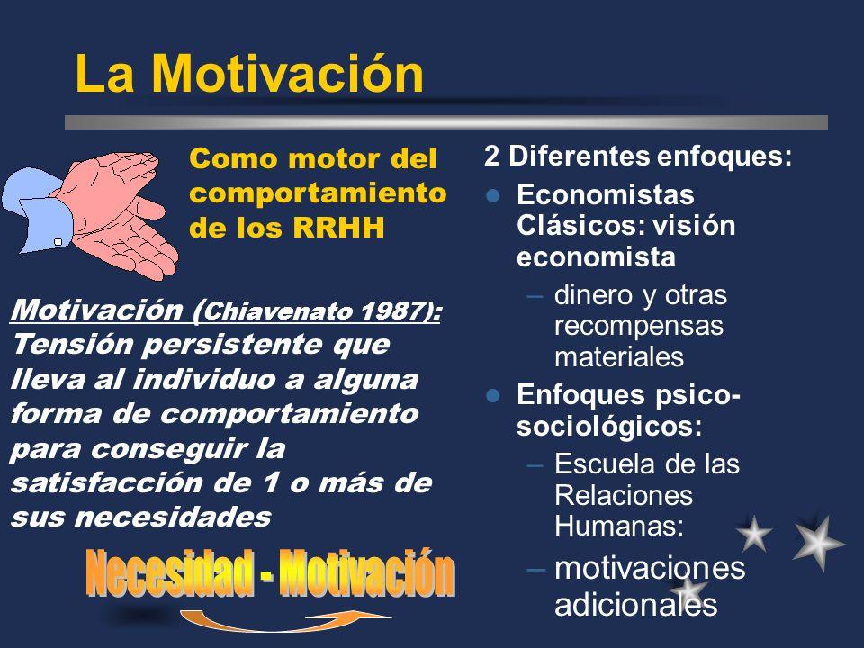 Necesidad - Motivación