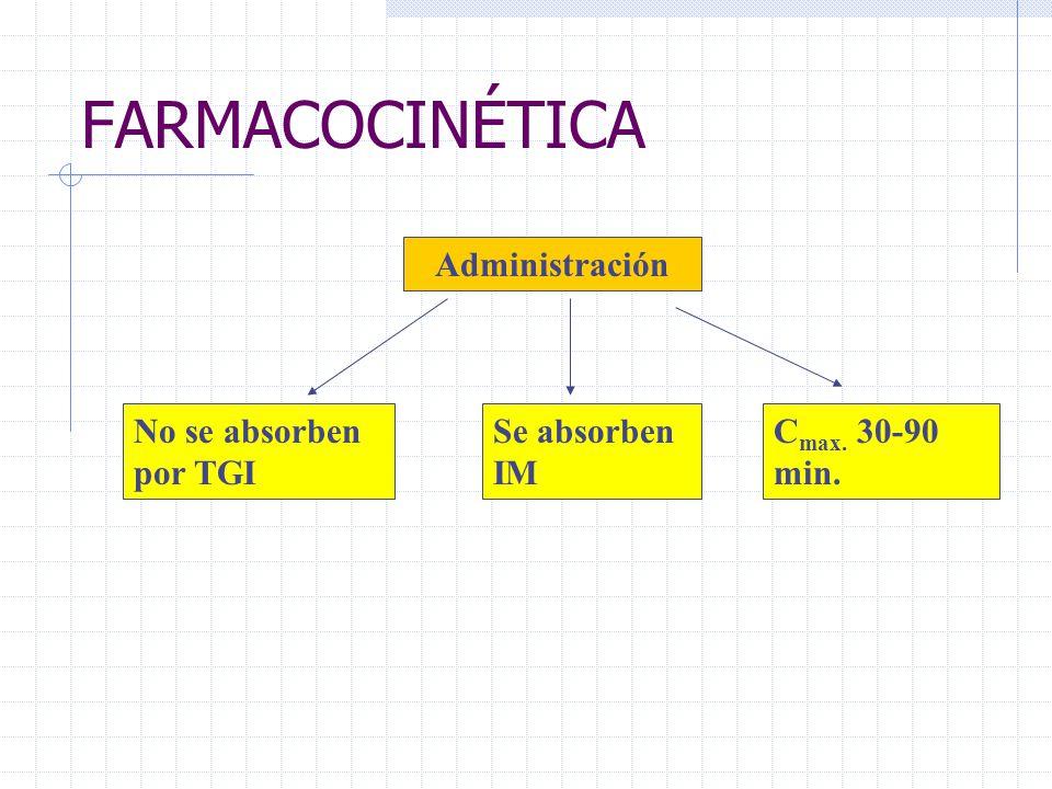 FARMACOCINÉTICA Administración No se absorben por TGI Se absorben IM