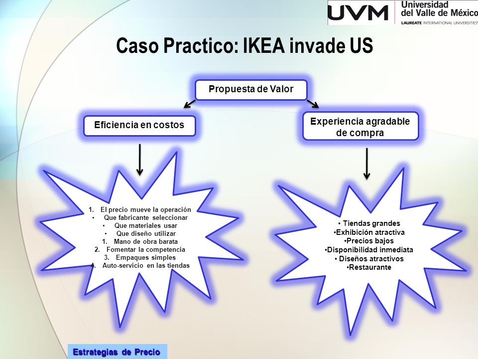 Caso Practico: IKEA invade US