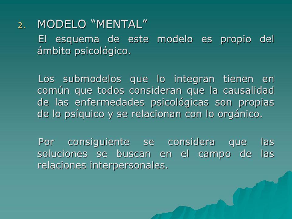 MODELO MENTAL El esquema de este modelo es propio del ámbito psicológico.