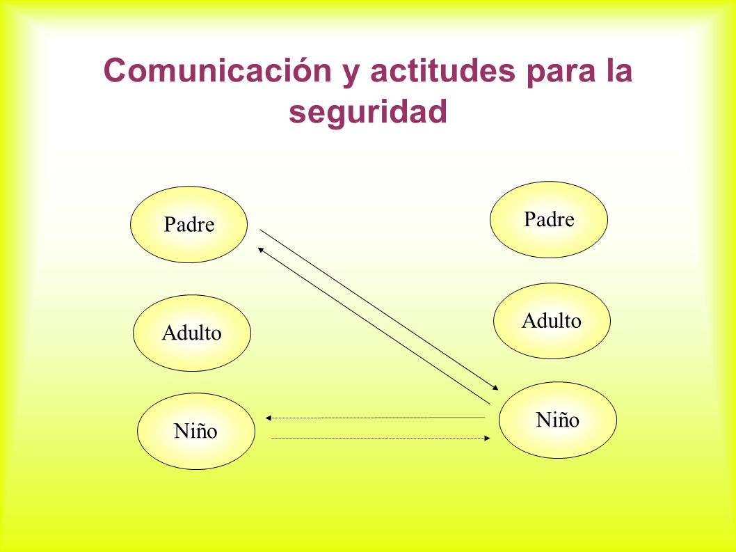 Comunicación y actitudes para la seguridad