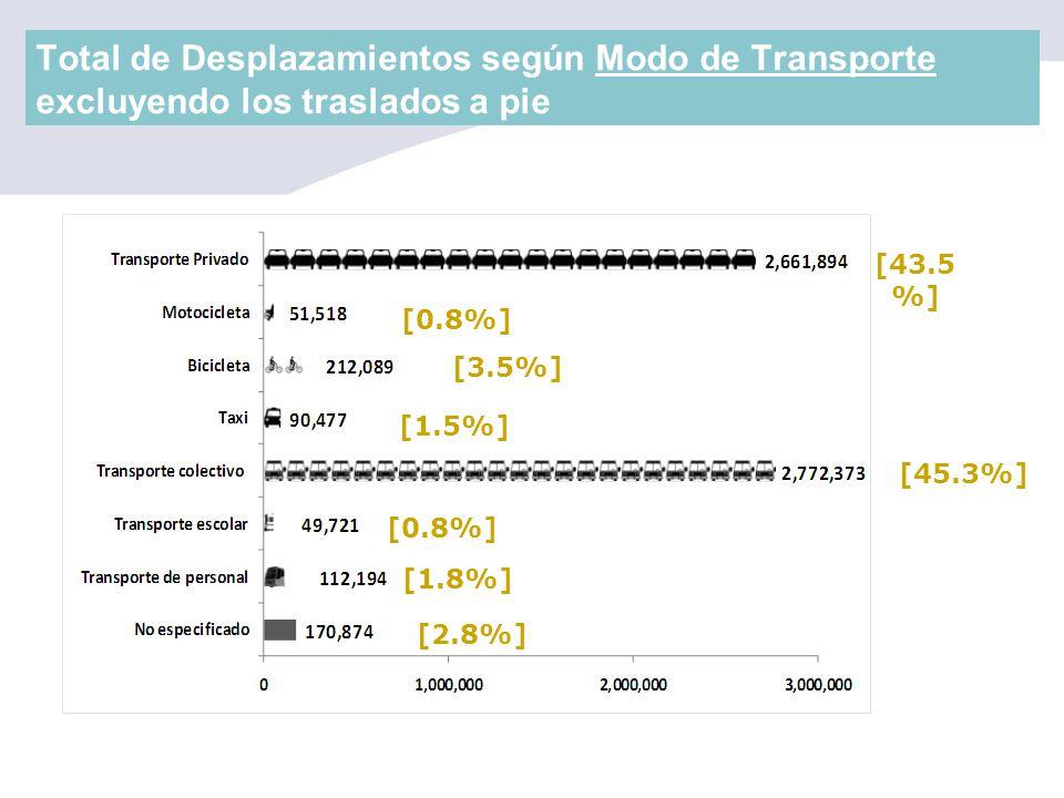 Total de Desplazamientos según Modo de Transporte excluyendo los traslados a pie