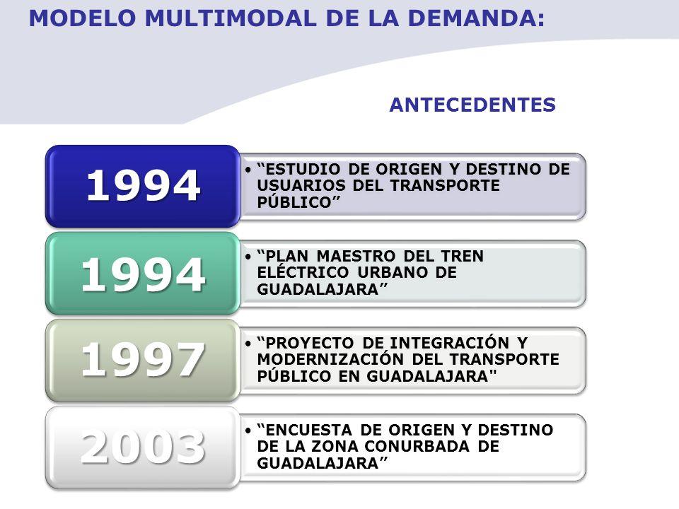 1997 2003 1994 MODELO MULTIMODAL DE LA DEMANDA: ANTECEDENTES