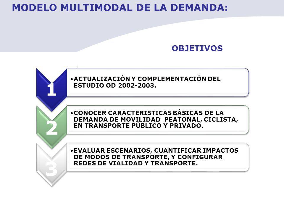 2 3 1 MODELO MULTIMODAL DE LA DEMANDA: OBJETIVOS