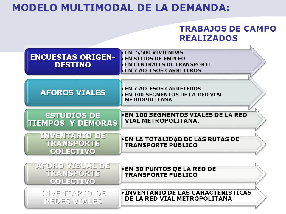 MODELO MULTIMODAL DE LA DEMANDA: