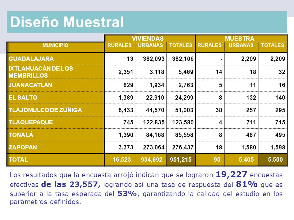 Diseño Muestral VIVIENDAS. MUESTRA. MUNICIPIO. RURALES. URBANAS. TOTALES. GUADALAJARA. 13. 382,093.