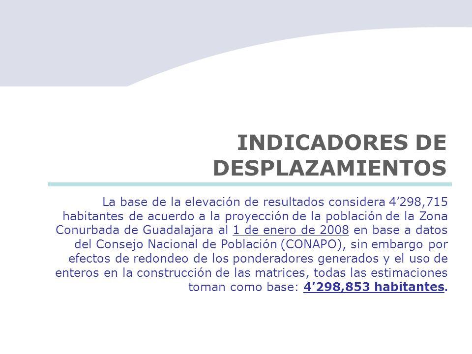 INDICADORES DE DESPLAZAMIENTOS