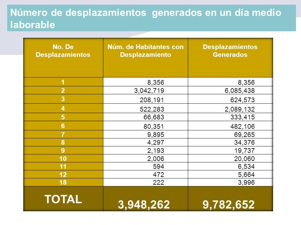Núm. de Habitantes con Desplazamiento Desplazamientos Generados