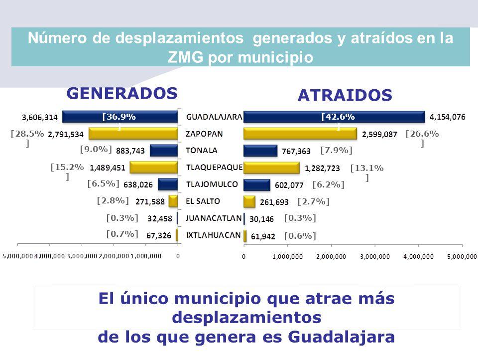 Número de desplazamientos generados y atraídos en la ZMG por municipio