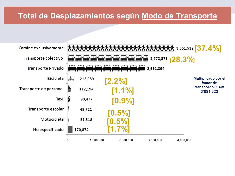 Total de Desplazamientos según Modo de Transporte