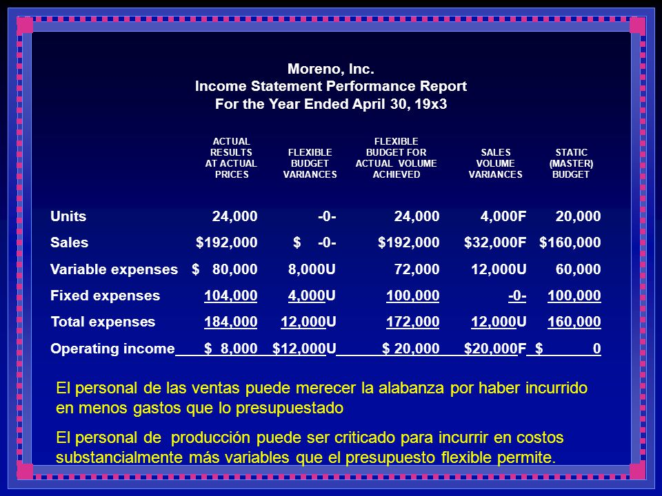 Moreno, Inc. Income Statement Performance Report For the Year Ended April 30, 19x3
