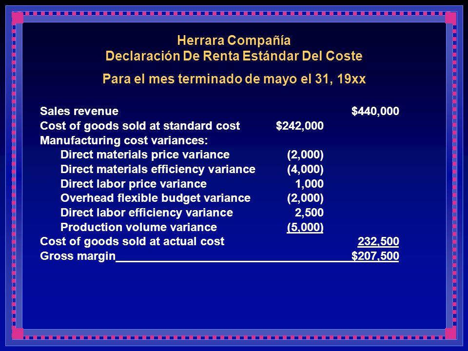 Herrara Compañía Declaración De Renta Estándar Del Coste Para el mes terminado de mayo el 31, 19xx