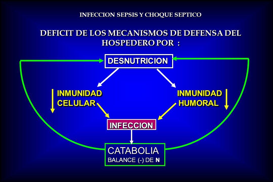 CATABOLIA DESNUTRICION INMUNIDAD INMUNIDAD CELULAR HUMORAL INFECCION