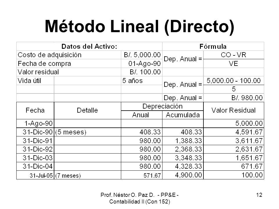 Método Lineal (Directo)