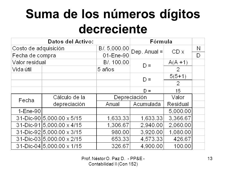 Suma de los números dígitos decreciente