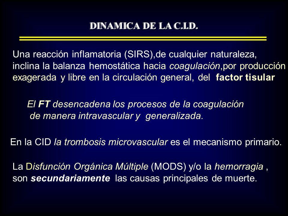 DINAMICA DE LA C.I.D. Una reacción inflamatoria (SIRS),de cualquier naturaleza, inclina la balanza hemostática hacia coagulación,por producción.
