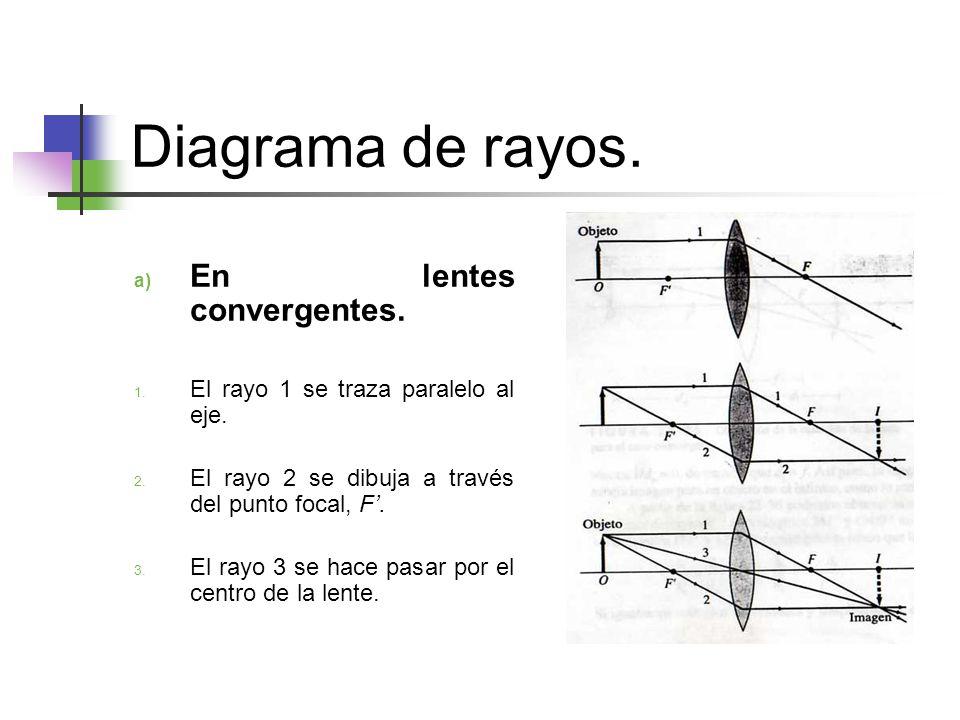 Diagrama de rayos. En lentes convergentes.
