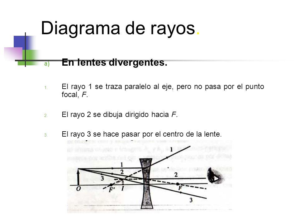 Diagrama de rayos. En lentes divergentes.