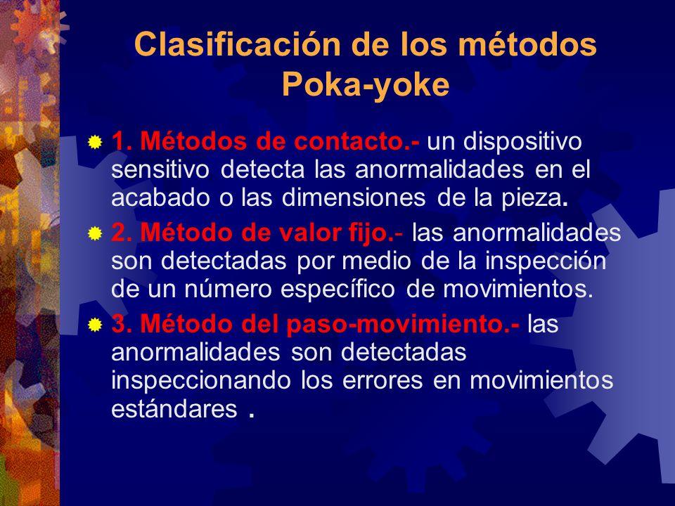 Clasificación de los métodos Poka-yoke