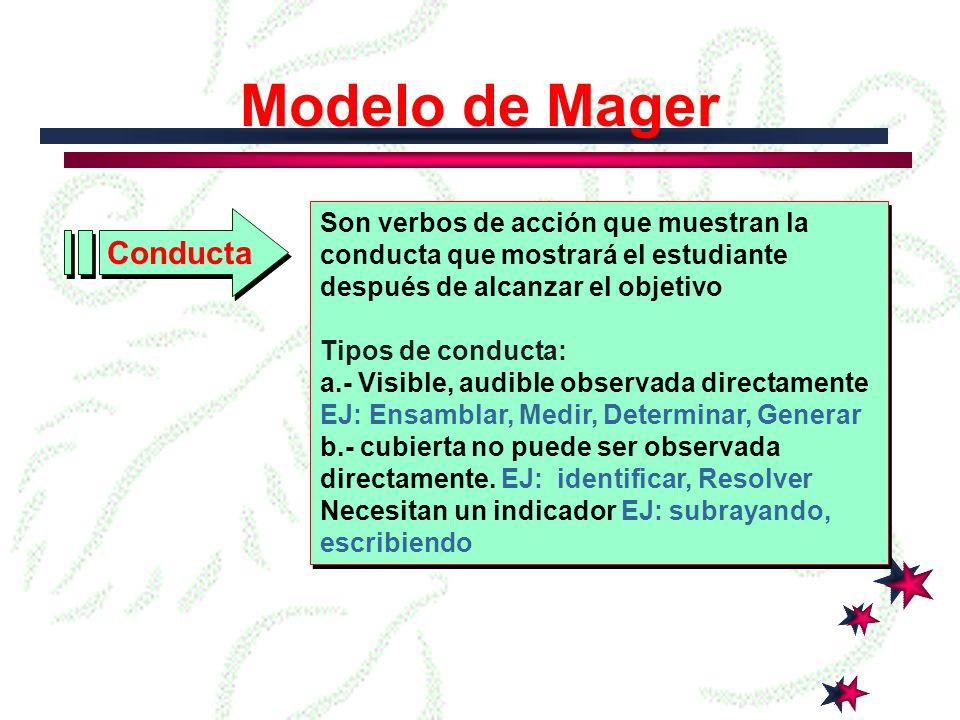 Modelo de Mager Conducta