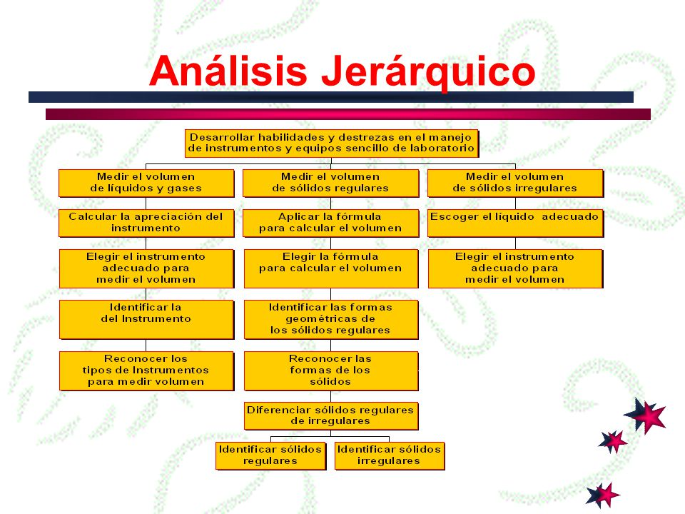Análisis Jerárquico