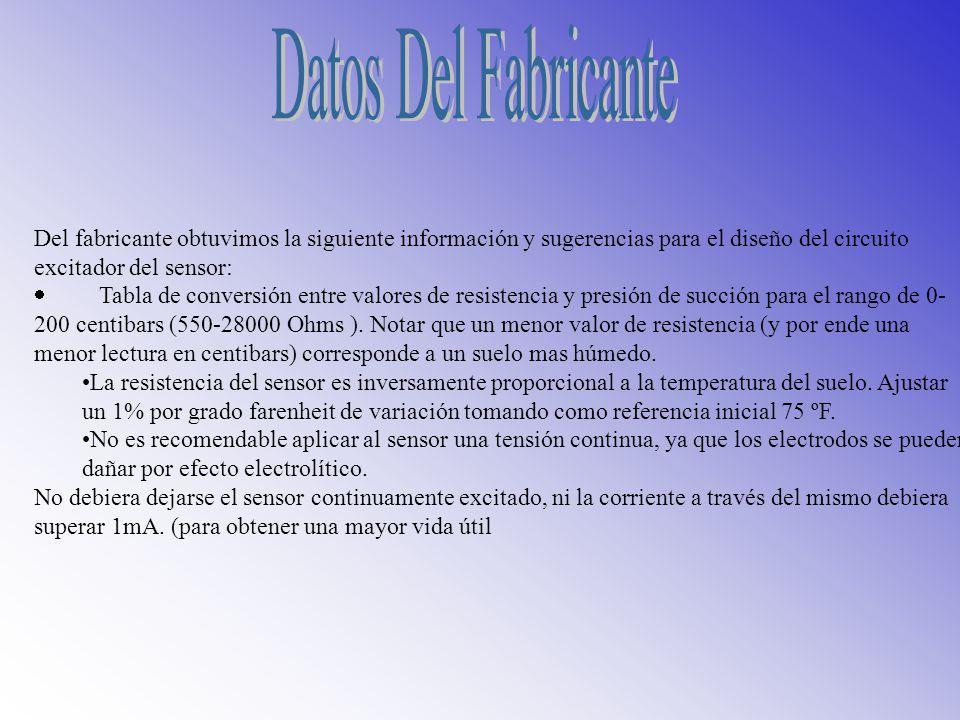 Tabla de conversión Tabla de conversión. Datos Del Fabricante.