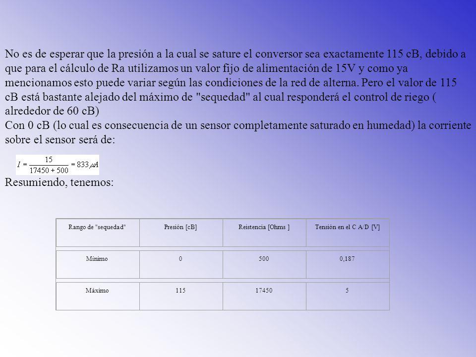 No es de esperar que la presión a la cual se sature el conversor sea exactamente 115 cB, debido a que para el cálculo de Ra utilizamos un valor fijo de alimentación de 15V y como ya mencionamos esto puede variar según las condiciones de la red de alterna. Pero el valor de 115 cB está bastante alejado del máximo de sequedad al cual responderá el control de riego ( alrededor de 60 cB)