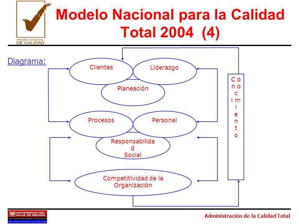Modelo Nacional para la Calidad Total 2004 (4)