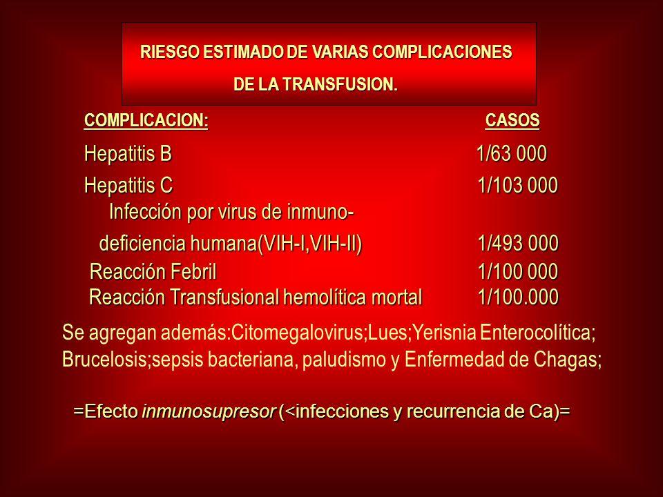 RIESGO ESTIMADO DE VARIAS COMPLICACIONES