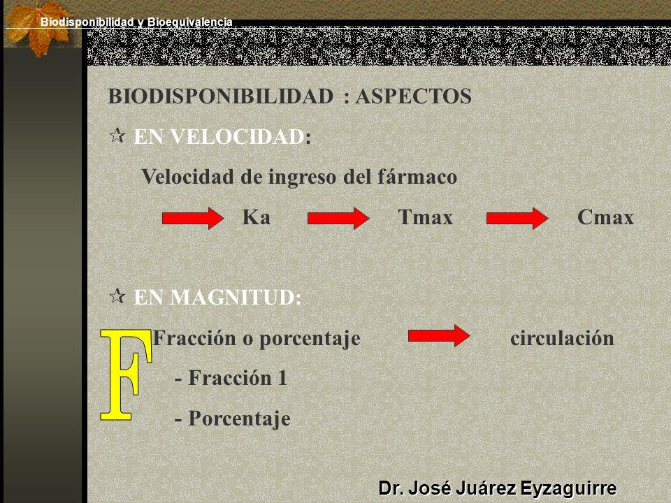 F BIODISPONIBILIDAD : ASPECTOS EN VELOCIDAD: